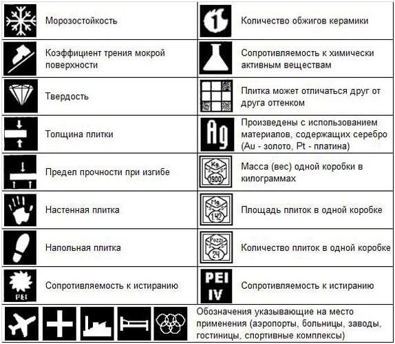 Таблица обозначений керамической плитки