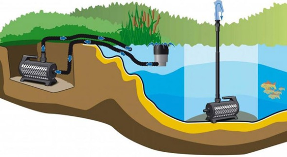 Как выбрать насос для пруда
