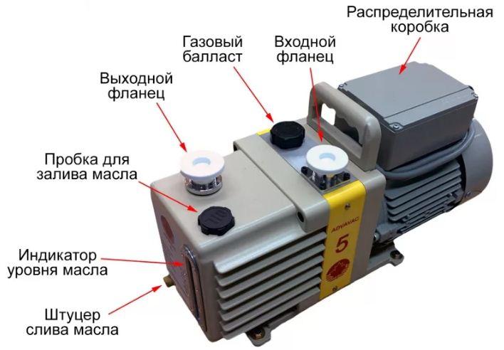 Конструкция и преимущества вакуумных насосов WSA
